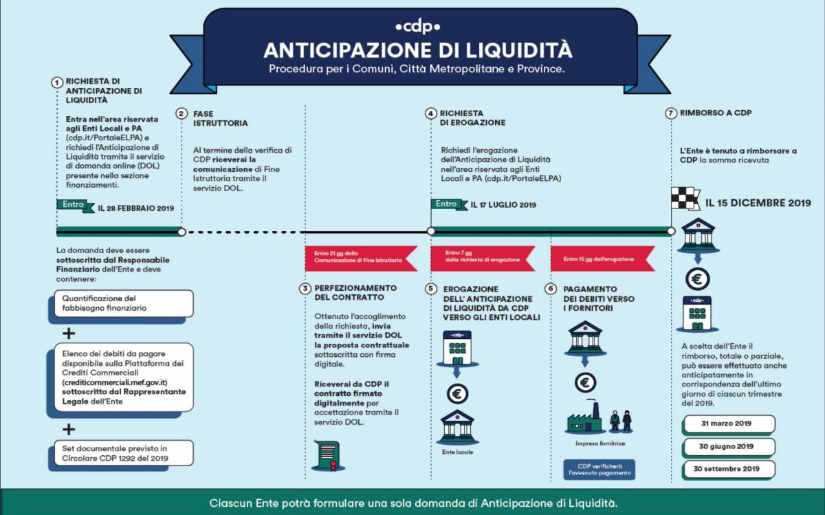 Anticipazione di Liquidità: cos'è e come richiederla